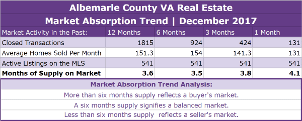Albemarle County VA Real Estate Market Trends | December 2017