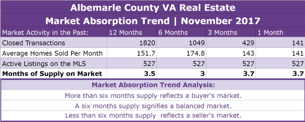 Albemarle County Real Estate Absorption Trend - November 2017