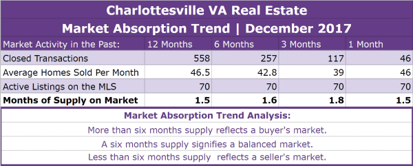 Charlottesville Real Estate Absorption Trend - December 2017