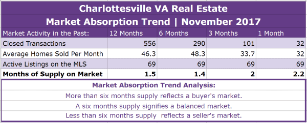 Charlottesville Real Estate Absorption Trend - November 2017