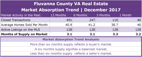 Fluvanna County Real Estate Absorption Trend - December 2017