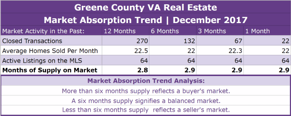Greene County VA Real Estate Absorption Trend - December 2017