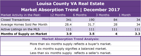 Louisa County Real Estate Absorption Trend - December 2017