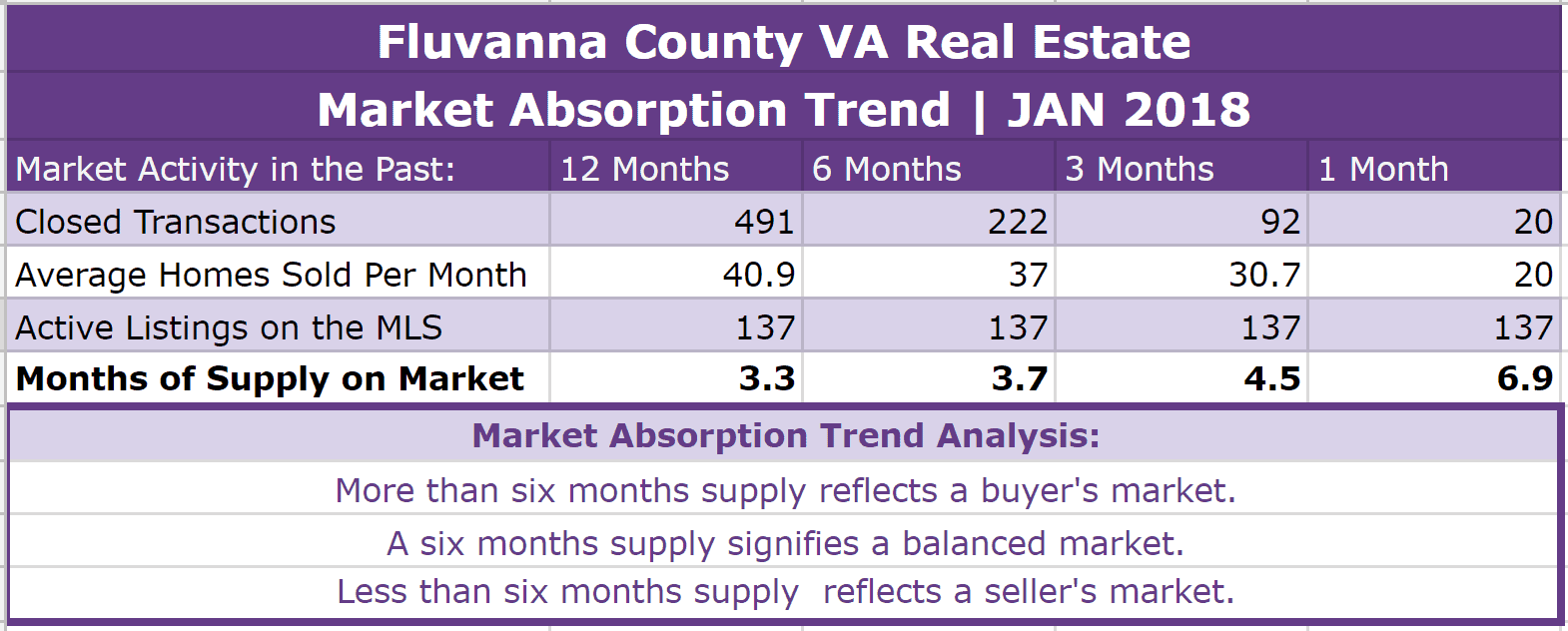 Fluvanna County Real Estate Absorption Trend - JAN 2018