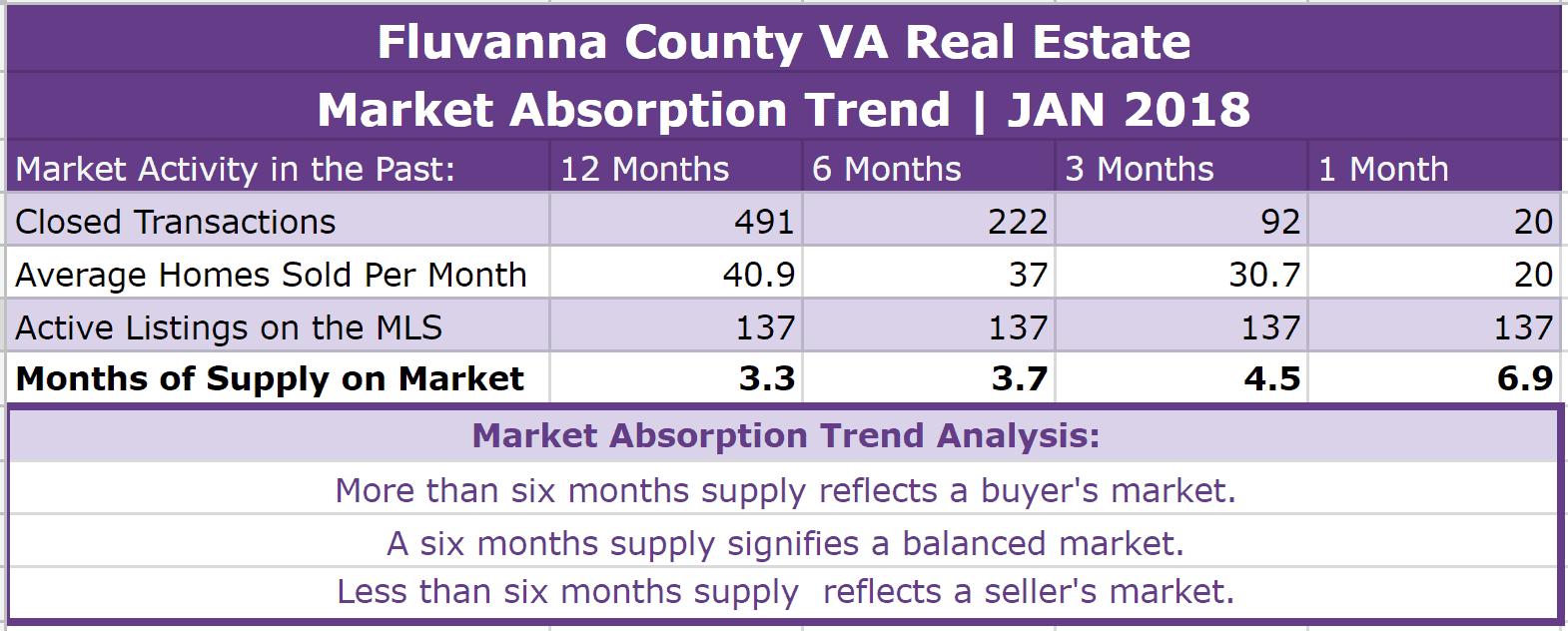 Fluvanna County Real Estate Absorption Trend - JAN 2018