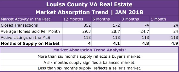 Louisa County Real Estate Absorption Trend - JAN 2018