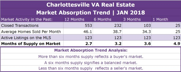 Charlottesville Real Estate Absorption Trend - JAN 2018