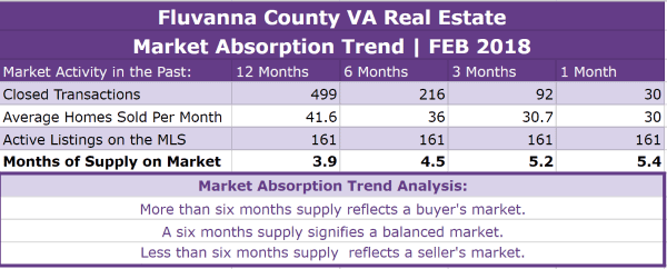 Fluvanna County Real Estate Absorption Trend - FEB 2018