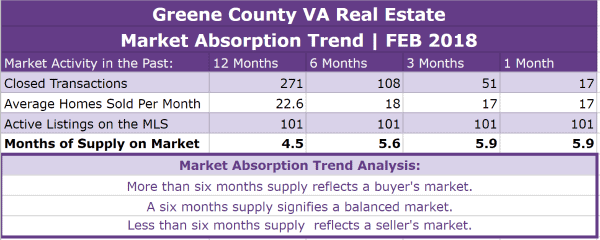 Greene County VA Real Estate Absorption Trend - FEB 2018