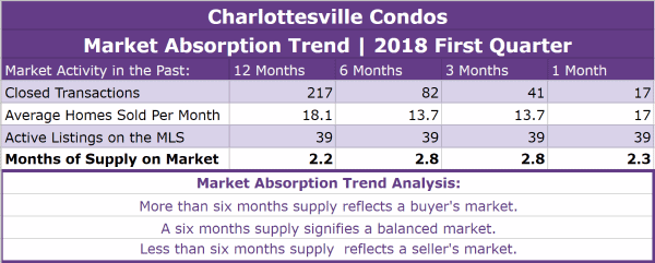 Charlottesville Condos Absorption Trend - Q1 2018