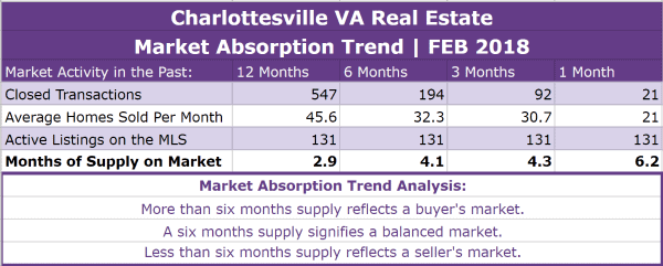 Charlottesville Real Estate Absorption Trend - FEB 2018