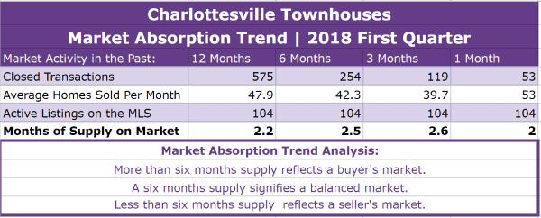 Charlottesville Townhouses Absorption Trend - Q1 2018