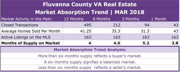 Fluvanna County Real Estate Absorption Trend - MAR 2018