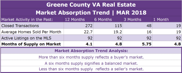 Greene County VA Real Estate Absorption Trend - MAR 2018
