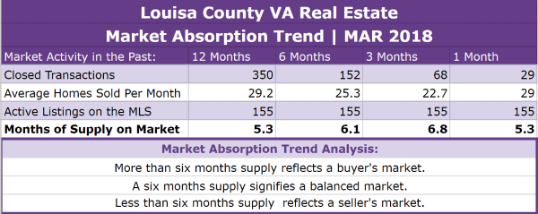 Louisa County Real Estate Absorption Trend - MAR 2018