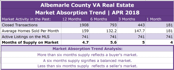 Albemarle County Real Estate Absorption Trend - APR 2018