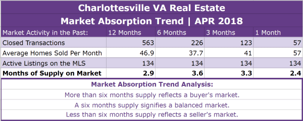 Charlottesville Real Estate Absorption Trend - APR 2018