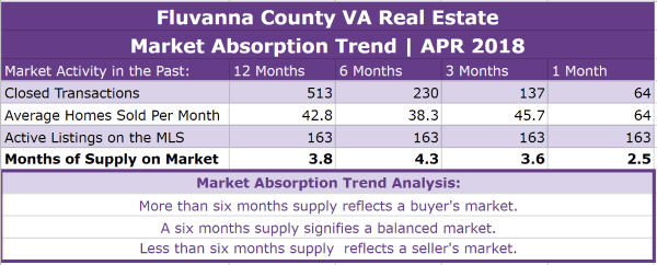Fluvanna County Real Estate Absorption Trend - APR 2018