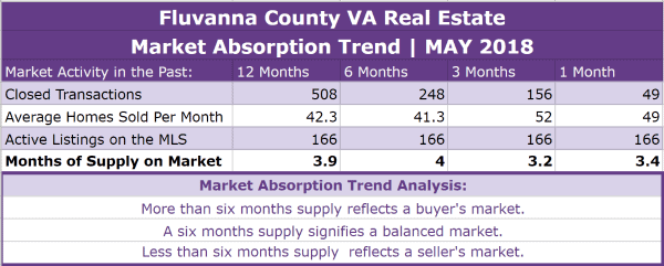 Fluvanna County Real Estate Absorption Trend - MAY 2018