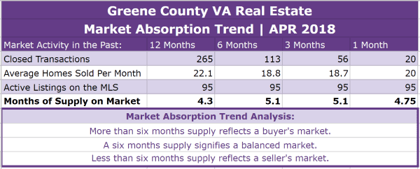 Greene County VA Real Estate Absorption Trend - APR 2018