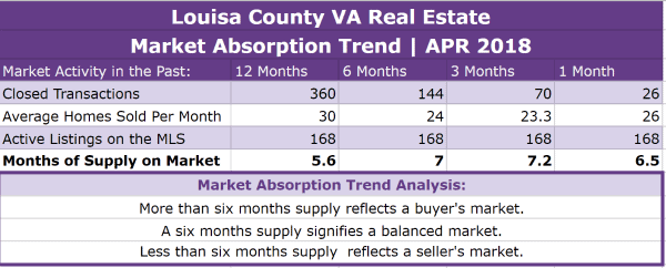 Louisa County Real Estate Absorption Trend - APR 2018