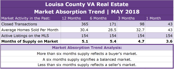 Louisa County Real Estate Absorption Trend - MAY 2018