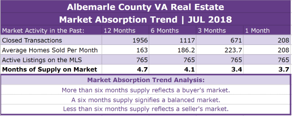 Albemarle County Real Estate Absorption Trend - JUL 2018