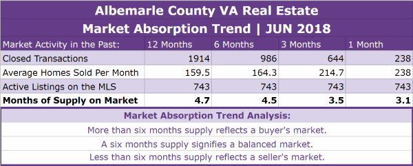 Albemarle County Real Estate Absorption Trend - JUN 2018