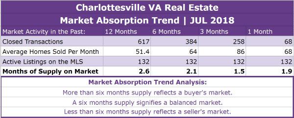 Charlottesville Real Estate Absorption Trend - JUL 2018