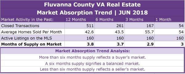 Fluvanna County Real Estate Absorption Trend - JUN 2018