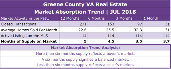 Greene County VA Real Estate Absorption Trend - JUL 2018
