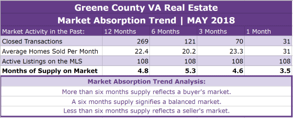 Greene County VA Real Estate Absorption Trend - MAY 2018