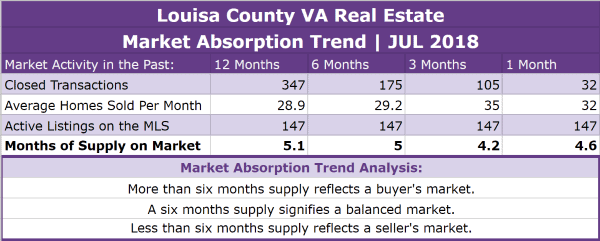 Louisa County Real Estate Absorption Trend - JUL 2018