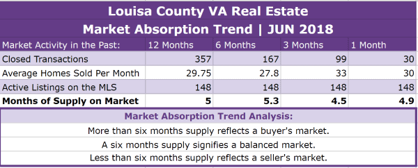 Louisa County Real Estate Absorption Trend - JUN 2018