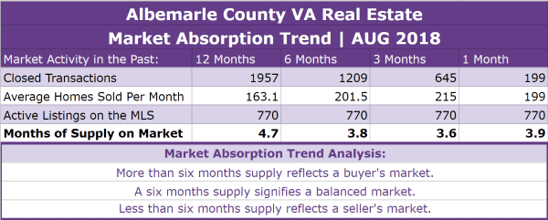 Albemarle County Real Estate Absorption Trend - AUG 2018