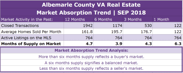 Albemarle County Real Estate Absorption Trend - SEP 2018