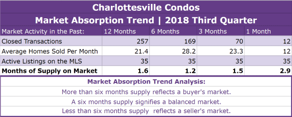 Charlottesville Condos Absorption Trend - Q3 2018