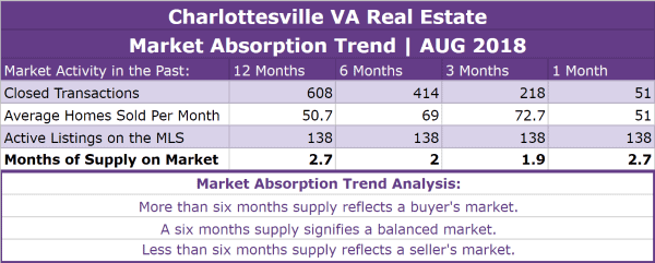 Charlottesville Real Estate Absorption Trend - AUG 2018