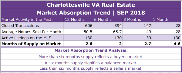 Charlottesville Real Estate Absorption Trend - SEP 2018