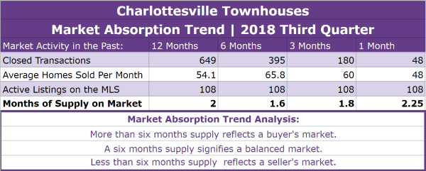 Charlottesville Townhouses Absorption Trend - Q3 2018