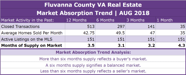 Fluvanna County Real Estate Absorption Trend - AUG 2018