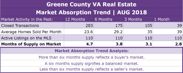 Greene County VA Real Estate Absorption Trend - AUG 2018