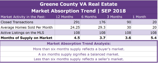 Greene County VA Real Estate Absorption Trend - SEP 2018