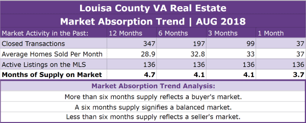Louisa County Real Estate Absorption Trend - AUG 2018