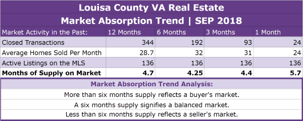 Louisa County Real Estate Absorption Trend - SEP 2018