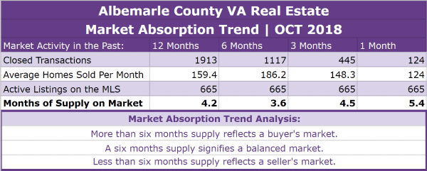 Albemarle County Real Estate Absorption Trend - OCT 2018