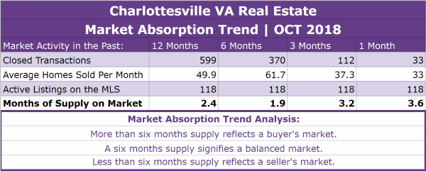 Charlottesville Real Estate Absorption Trend - OCT 2018