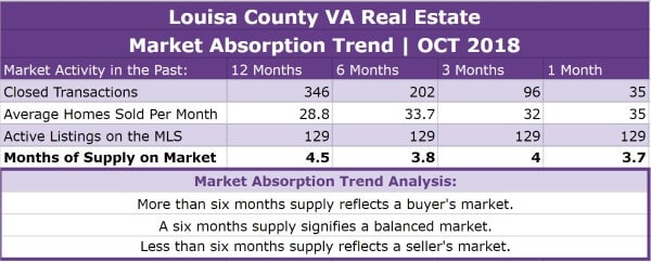Louisa County Real Estate Absorption Trend - OCT 2018