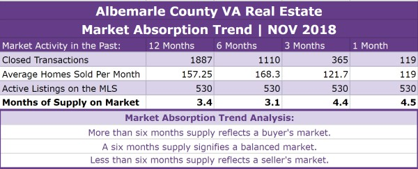 Albemarle County Real Estate Absorption Trend - NOV 2018
