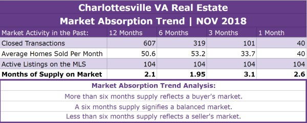 Charlottesville Real Estate Absorption Trend - NOV 2018